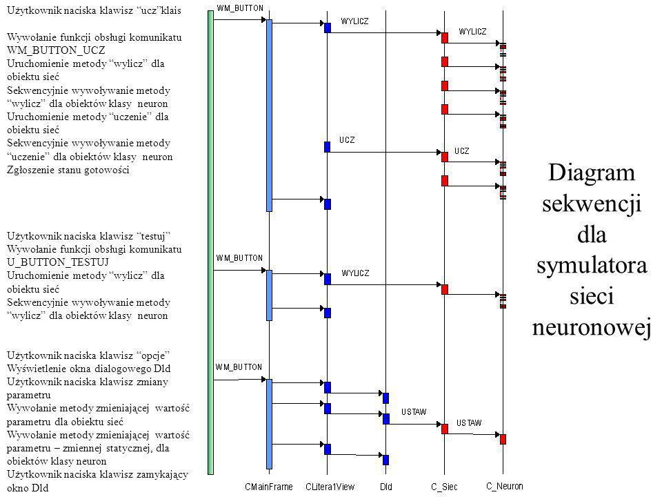 Diagram sekwencji dla symulatora sieci neuronowej