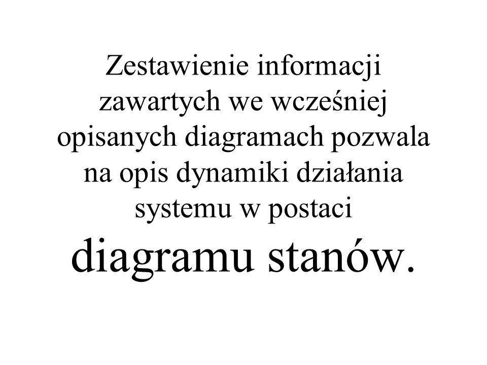 Zestawienie informacji zawartych we wcześniej opisanych diagramach pozwala na opis dynamiki działania systemu w postaci diagramu stanów.