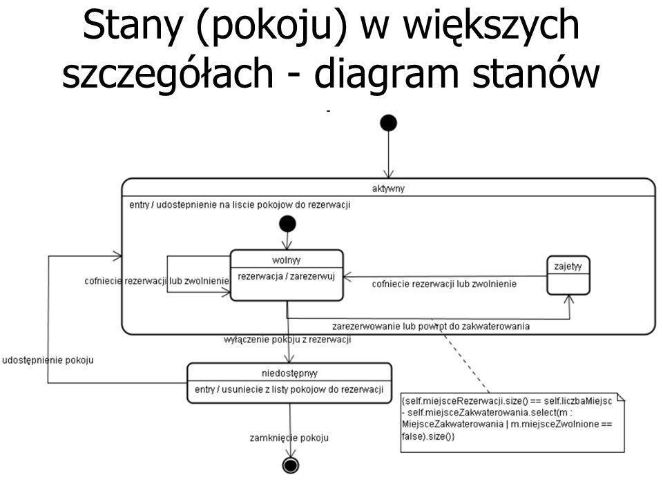 Stany (pokoju) w większych szczegółach - diagram stanów