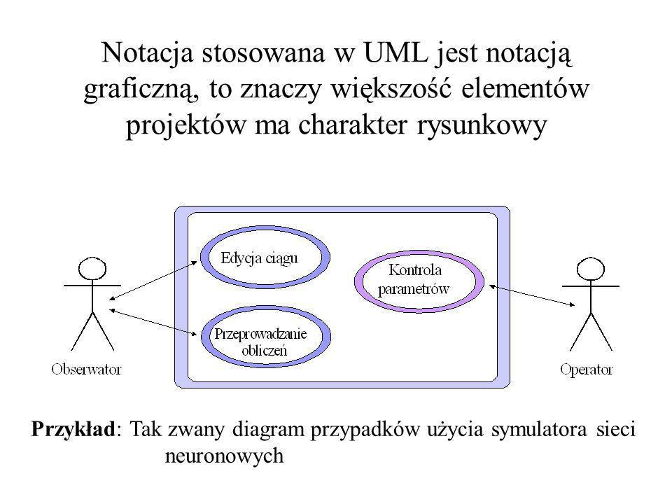 Notacja stosowana w UML jest notacją graficzną, to znaczy większość elementów projektów ma charakter rysunkowy