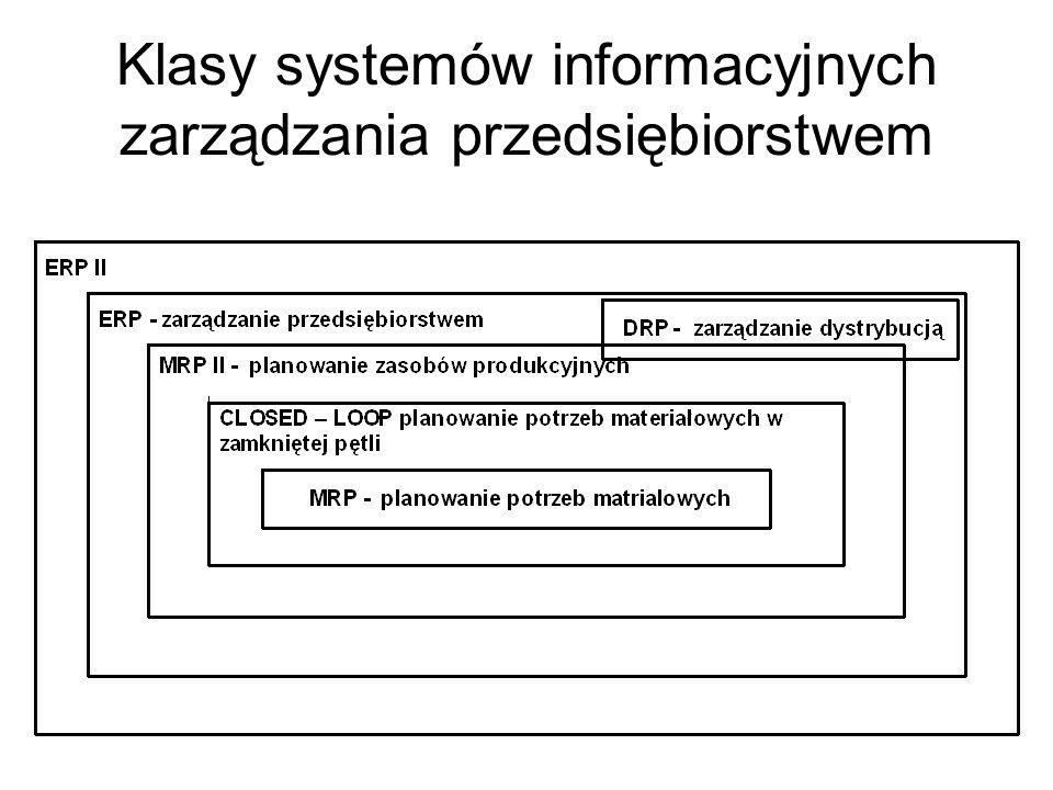 Klasy systemów informacyjnych zarządzania przedsiębiorstwem