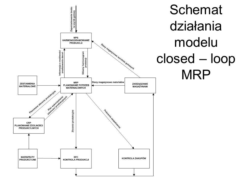 Schemat działania modelu closed – loop MRP