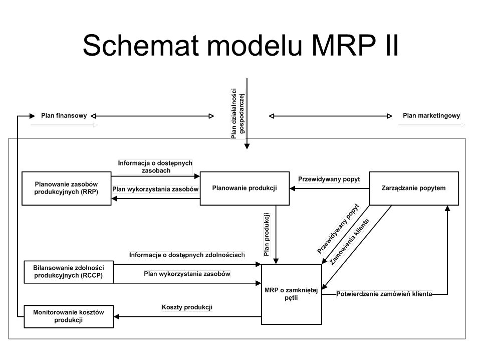 Schemat modelu MRP II