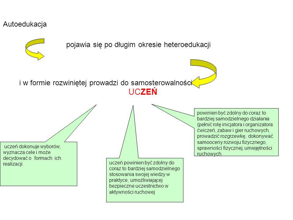 UCZEŃ Autoedukacja pojawia się po długim okresie heteroedukacji