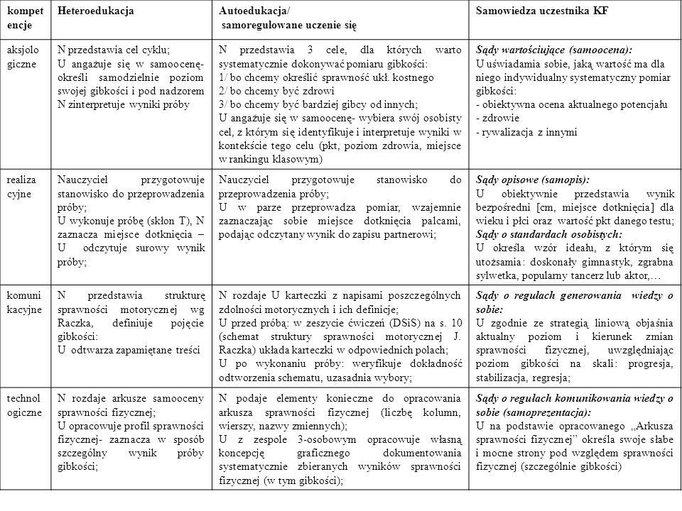 kompetencje Heteroedukacja. Autoedukacja/ samoregulowane uczenie się. Samowiedza uczestnika KF. aksjologiczne.