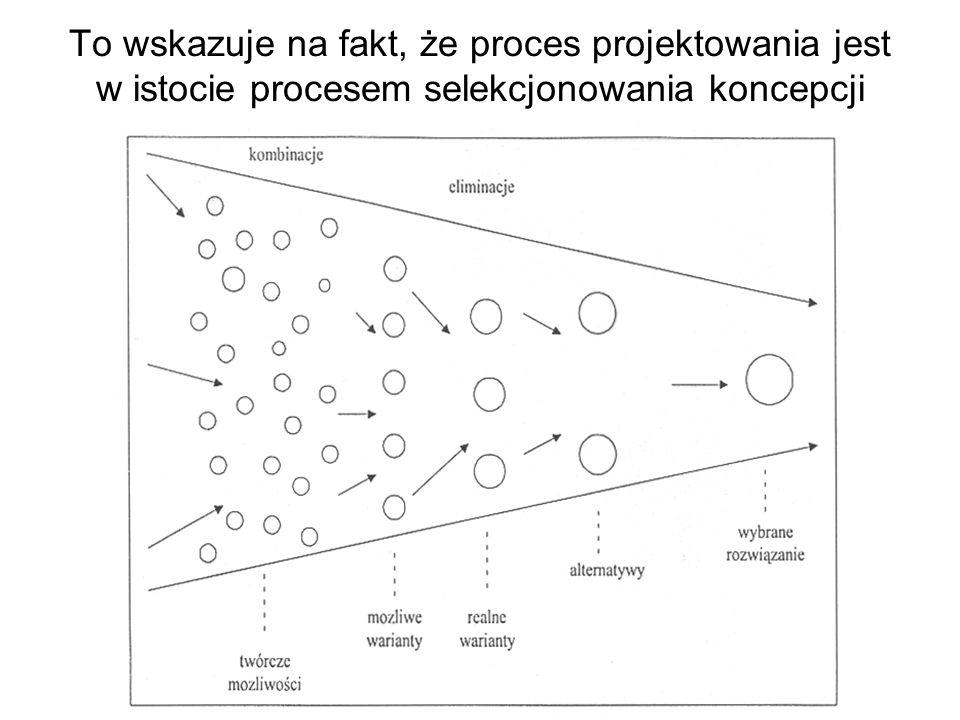 To wskazuje na fakt, że proces projektowania jest w istocie procesem selekcjonowania koncepcji
