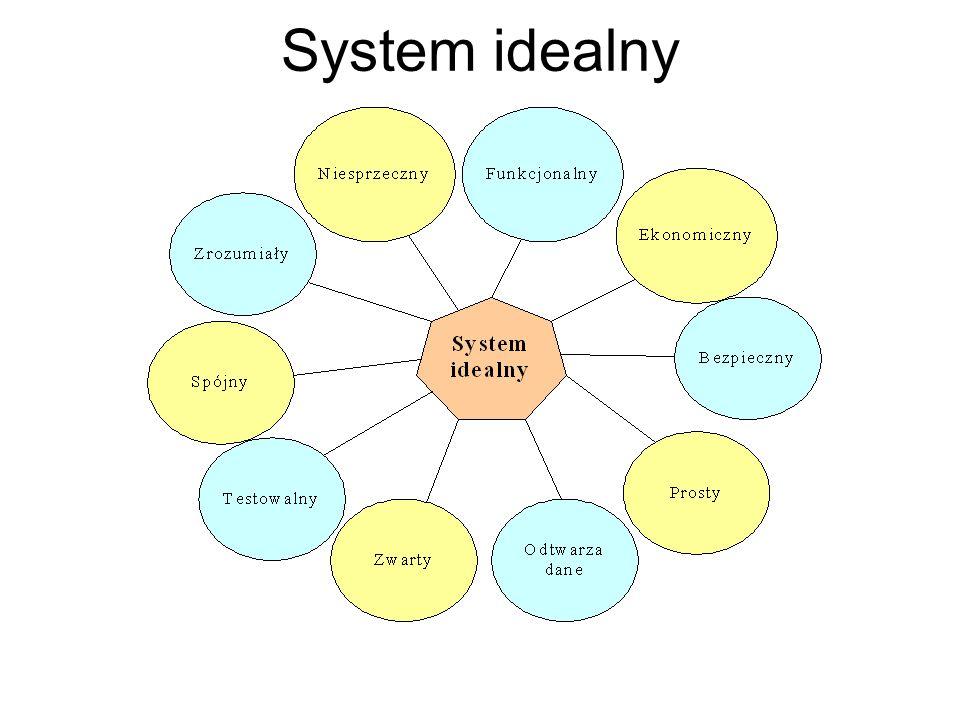 System idealny