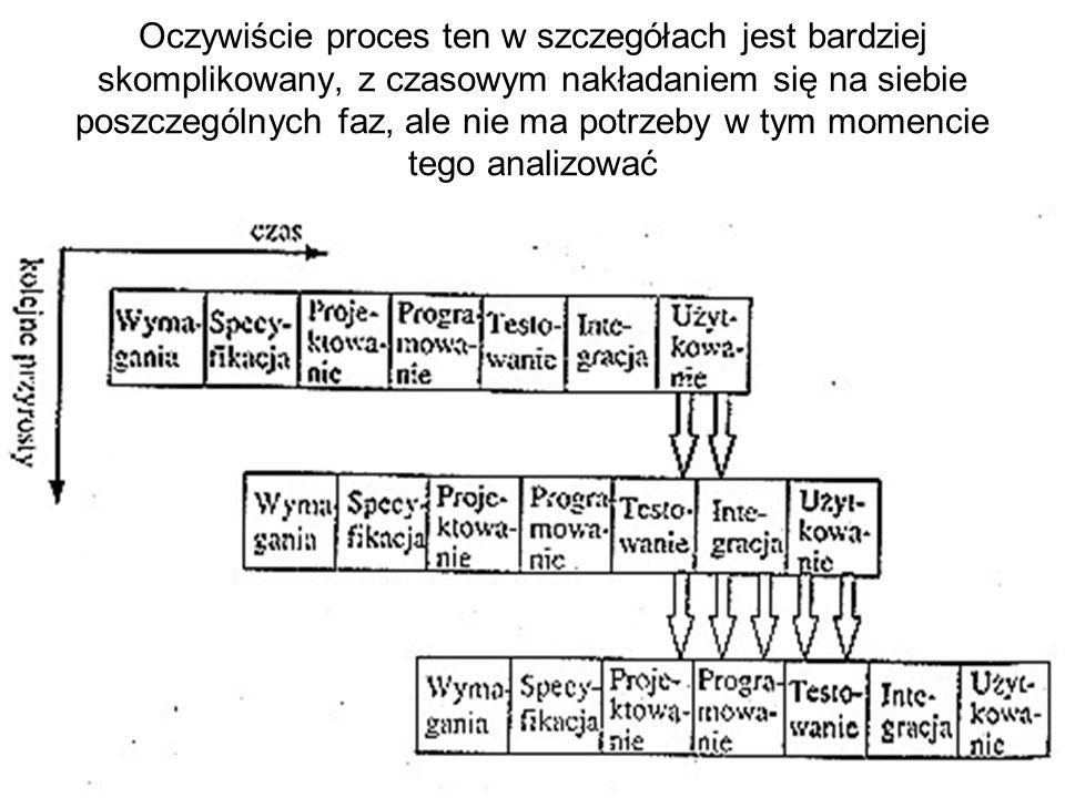 Oczywiście proces ten w szczegółach jest bardziej skomplikowany, z czasowym nakładaniem się na siebie poszczególnych faz, ale nie ma potrzeby w tym momencie tego analizować