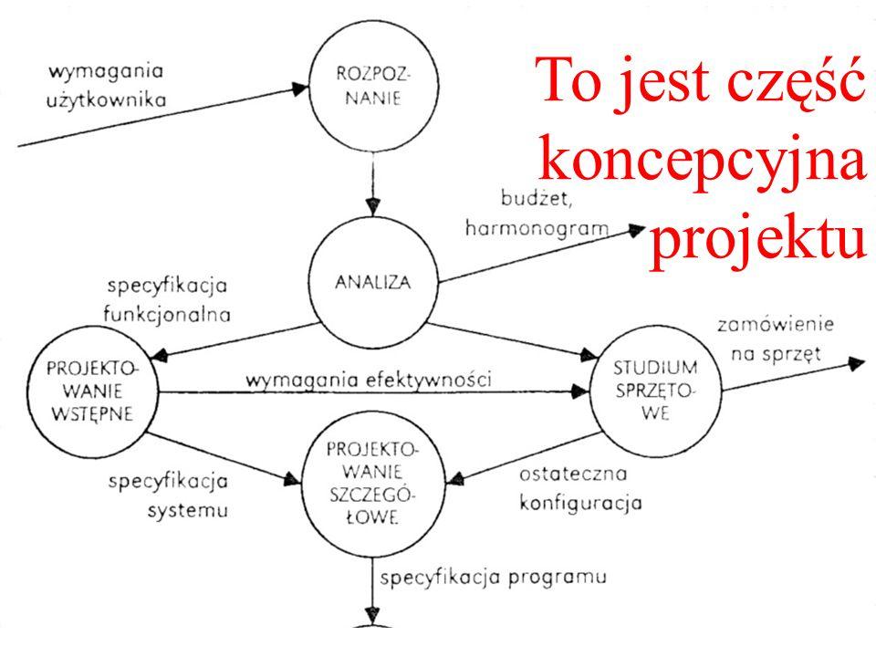 To jest część koncepcyjna projektu