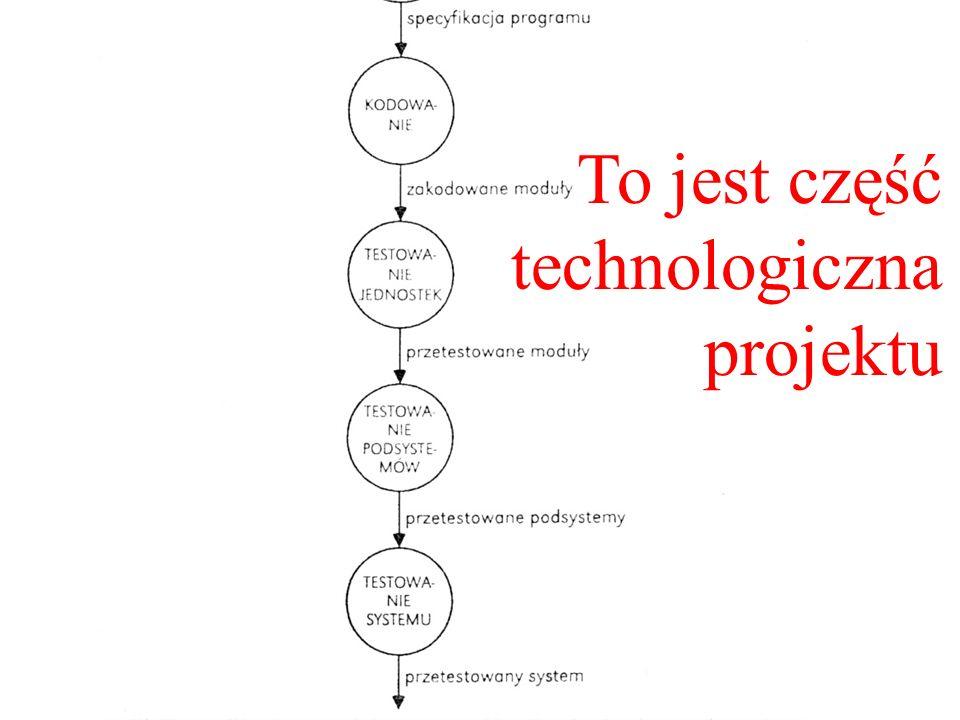 To jest część technologiczna projektu