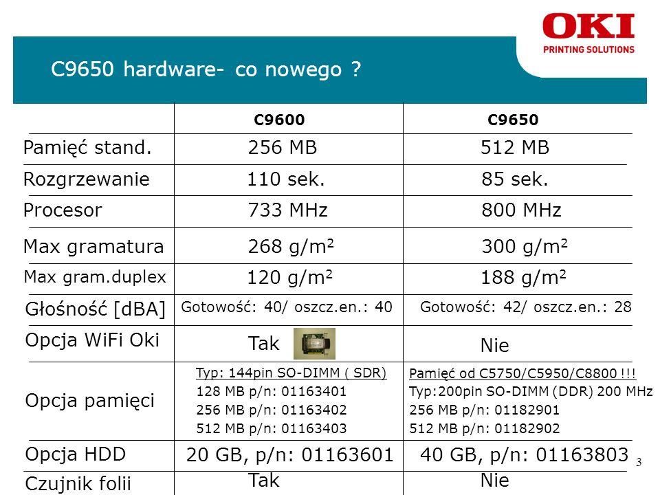 C9650 hardware- co nowego Pamięć stand. 256 MB 512 MB Rozgrzewanie