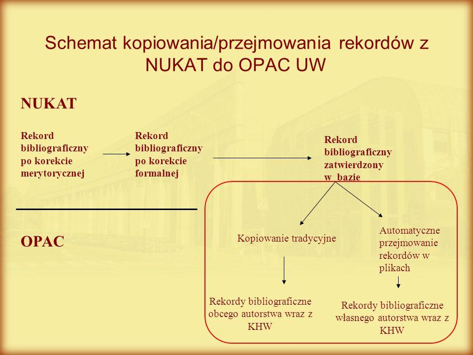 Schemat kopiowania/przejmowania rekordów z NUKAT do OPAC UW