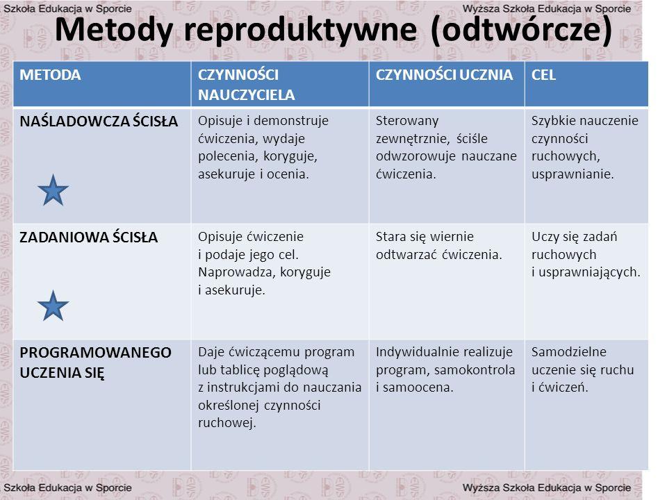 Metody reproduktywne (odtwórcze)