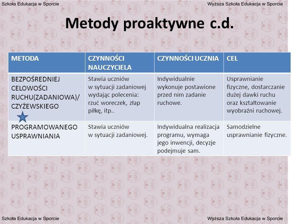 Metody proaktywne c.d. METODA CZYNNOŚCI NAUCZYCIELA CZYNNOŚCI UCZNIA