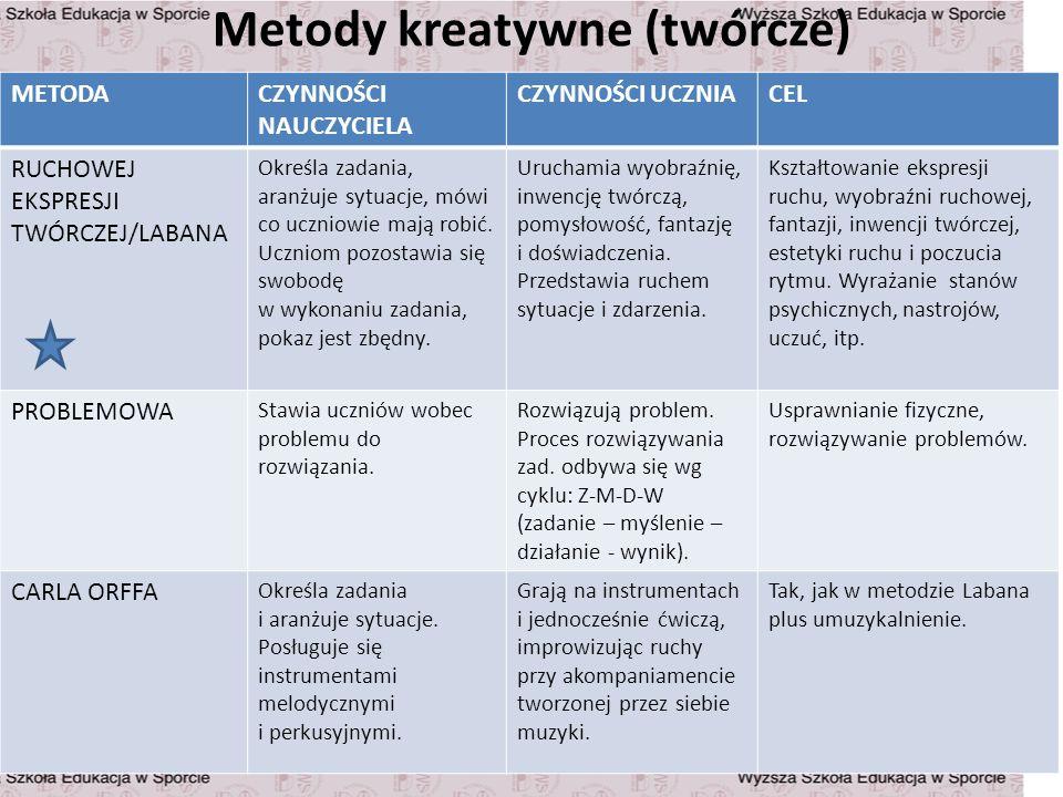Metody kreatywne (twórcze)