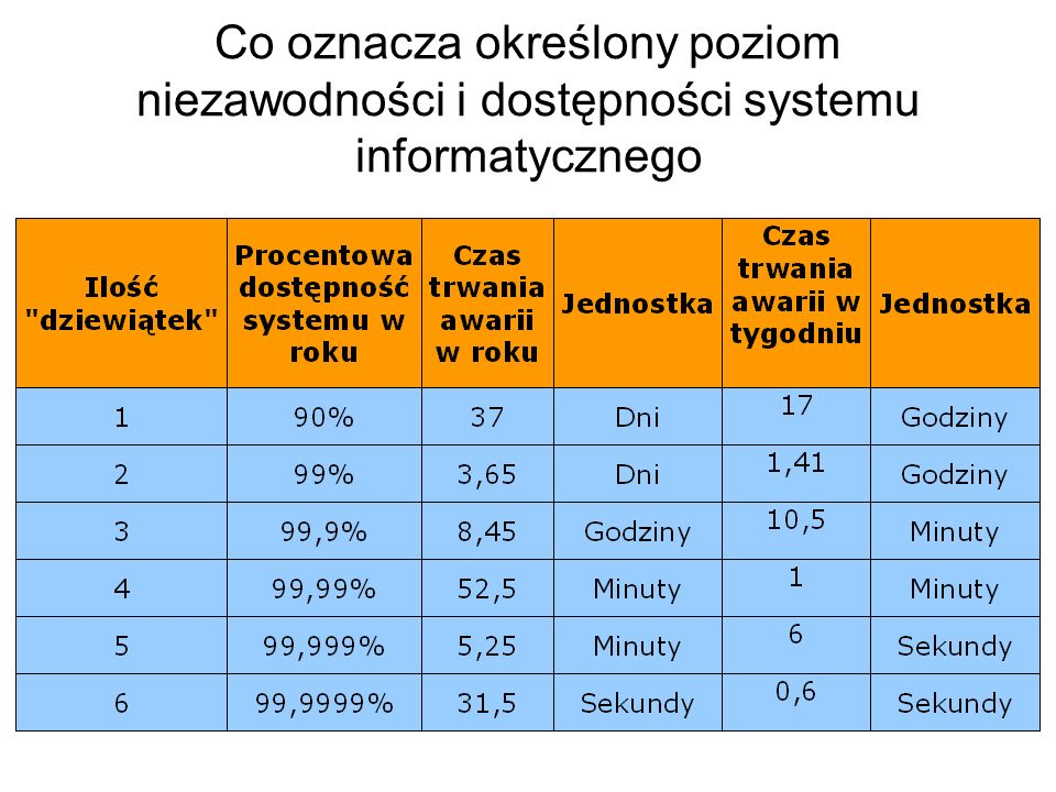 Co oznacza określony poziom niezawodności i dostępności systemu informatycznego