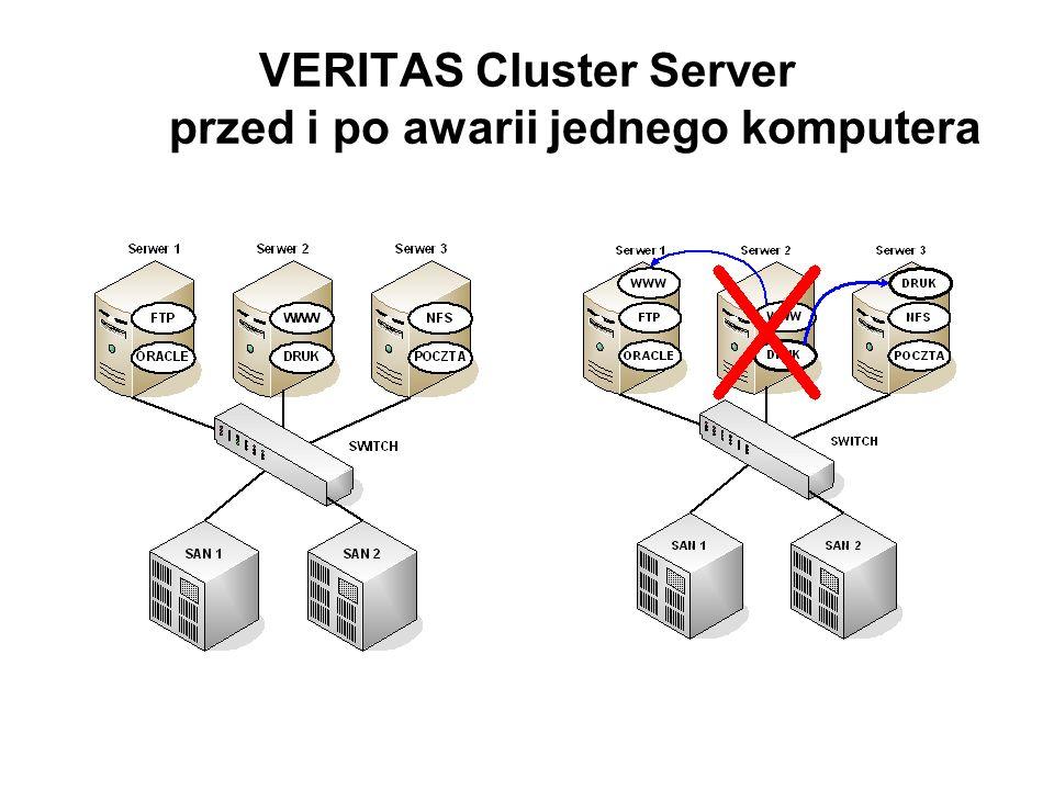 VERITAS Cluster Server przed i po awarii jednego komputera