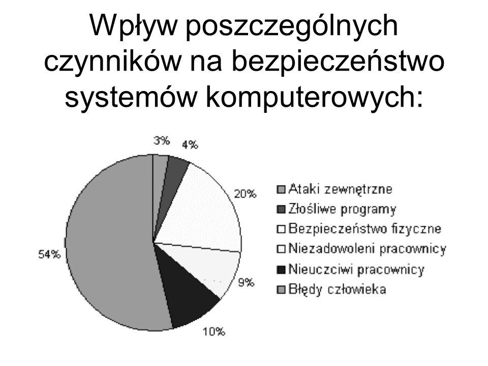 Wpływ poszczególnych czynników na bezpieczeństwo systemów komputerowych: