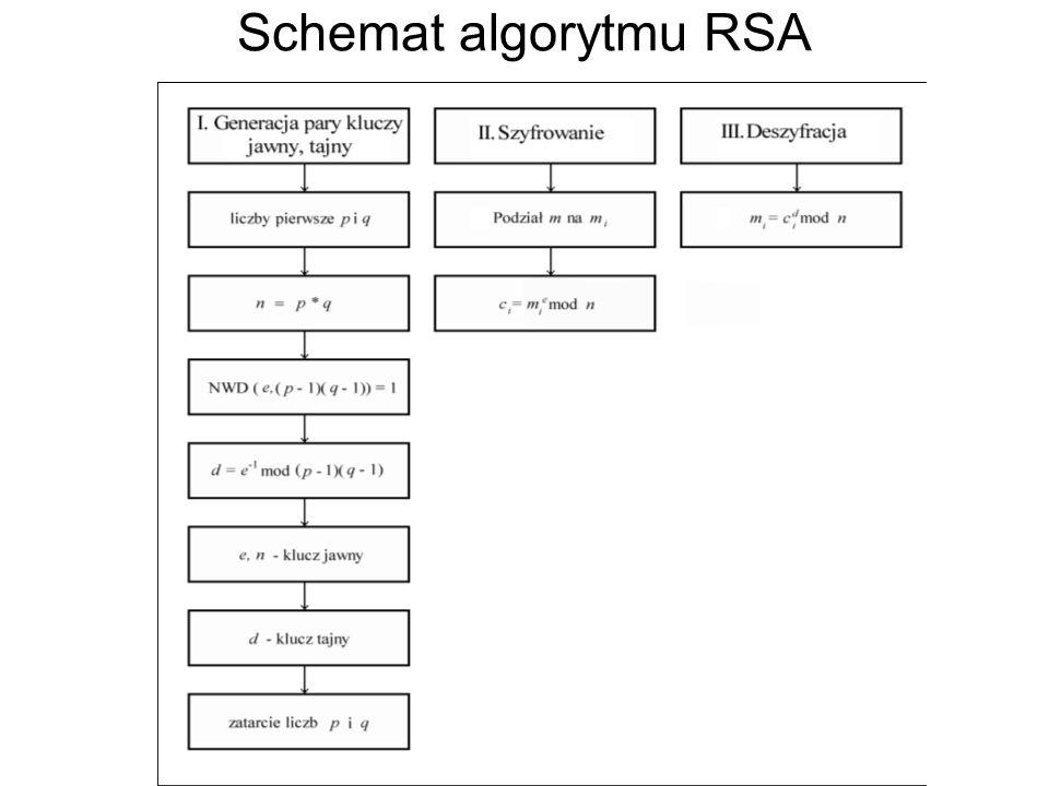 Schemat algorytmu RSA