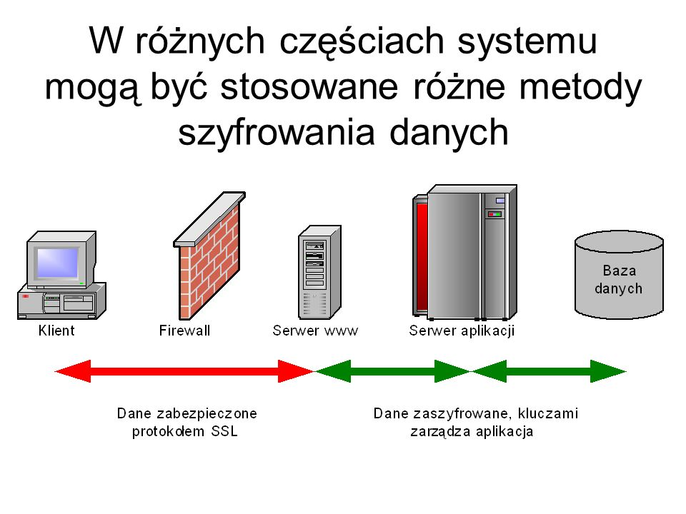 W różnych częściach systemu mogą być stosowane różne metody szyfrowania danych