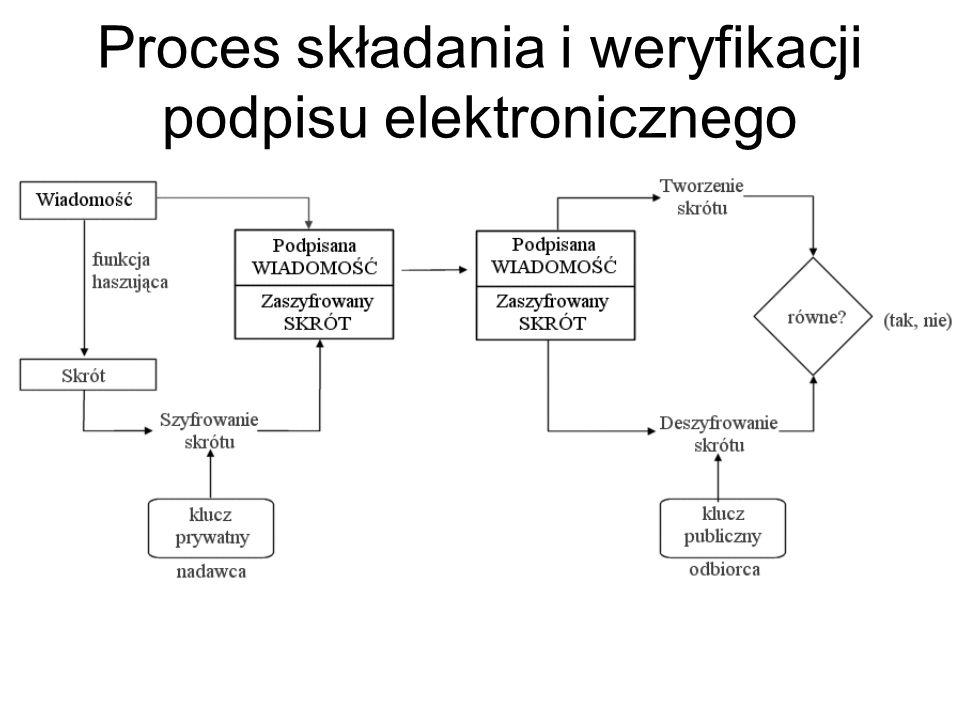 Proces składania i weryfikacji podpisu elektronicznego