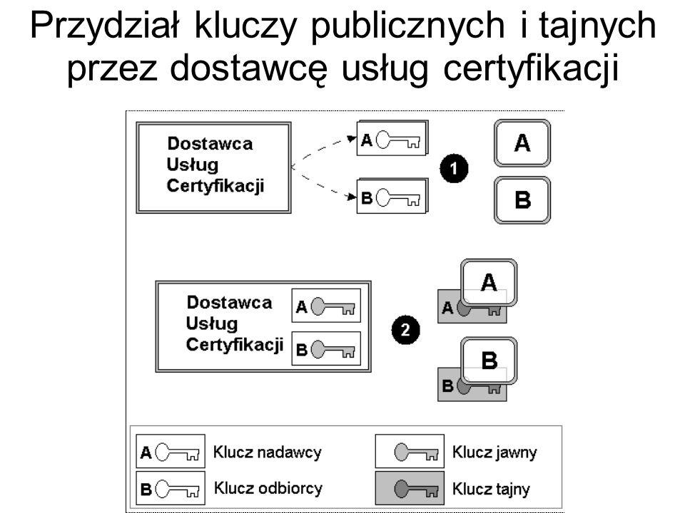 Przydział kluczy publicznych i tajnych przez dostawcę usług certyfikacji