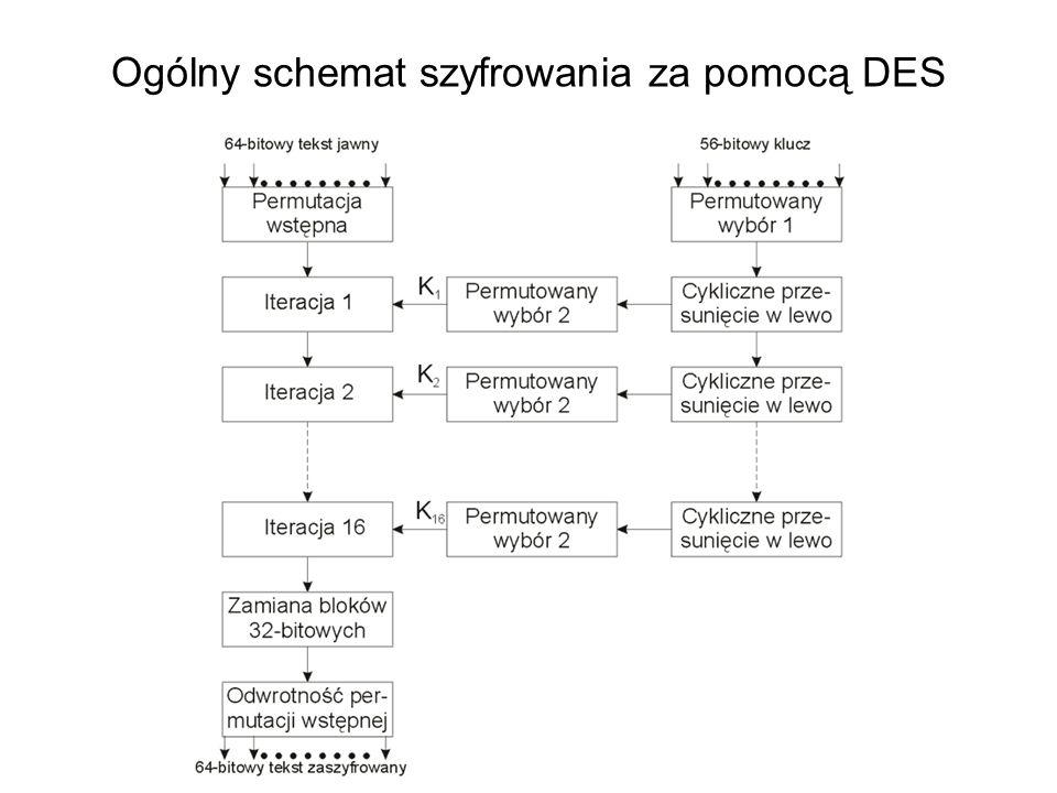 Ogólny schemat szyfrowania za pomocą DES