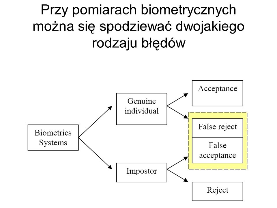 Przy pomiarach biometrycznych można się spodziewać dwojakiego rodzaju błędów