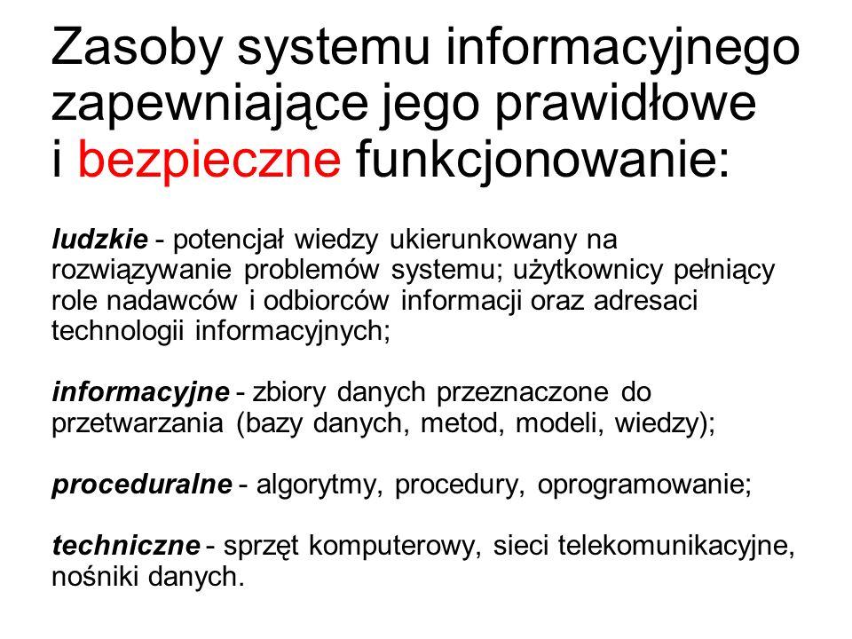 Zasoby systemu informacyjnego zapewniające jego prawidłowe i bezpieczne funkcjonowanie: ludzkie - potencjał wiedzy ukierunkowany na rozwiązywanie problemów systemu; użytkownicy pełniący role nadawców i odbiorców informacji oraz adresaci technologii informacyjnych; informacyjne - zbiory danych przeznaczone do przetwarzania (bazy danych, metod, modeli, wiedzy); proceduralne - algorytmy, procedury, oprogramowanie; techniczne - sprzęt komputerowy, sieci telekomunikacyjne, nośniki danych.