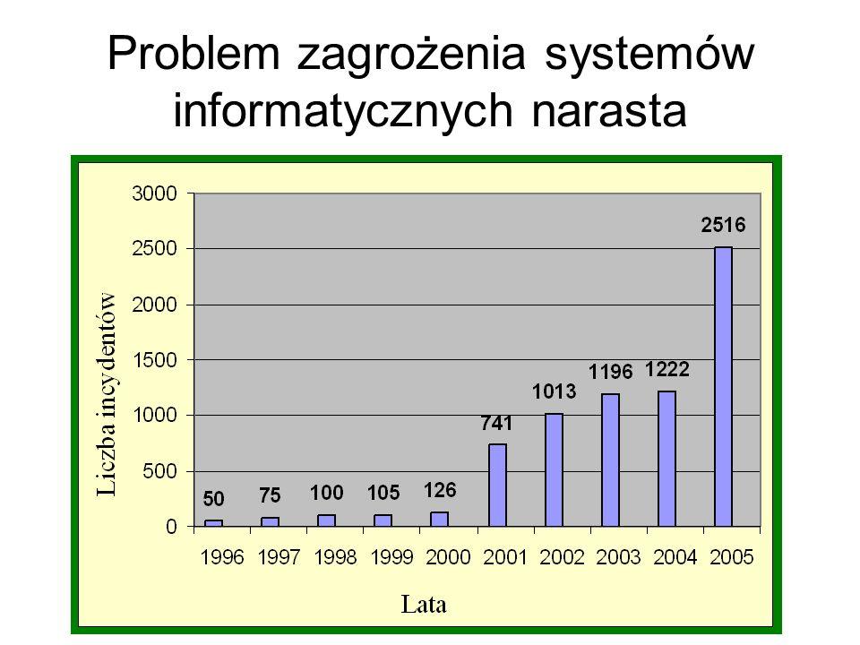 Problem zagrożenia systemów informatycznych narasta