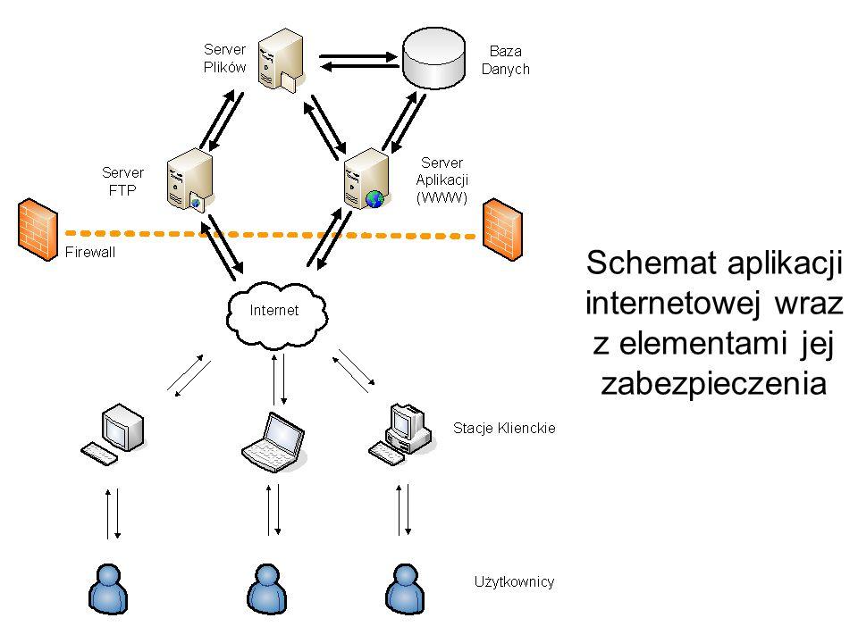 Schemat aplikacji internetowej wraz z elementami jej zabezpieczenia