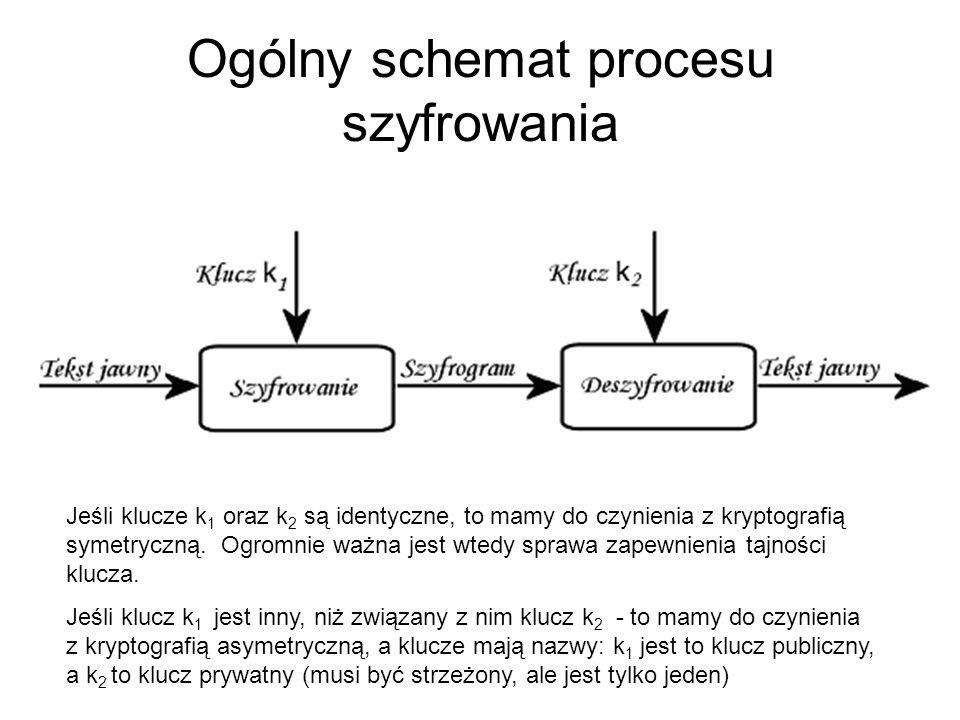 Ogólny schemat procesu szyfrowania