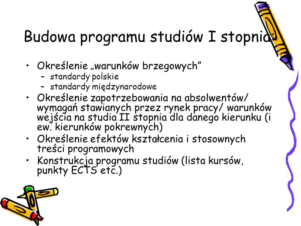Budowa programu studiów I stopnia: