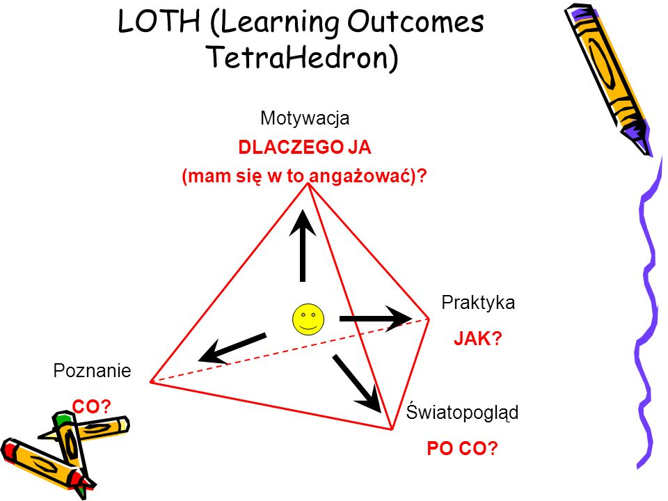 LOTH (Learning Outcomes TetraHedron)