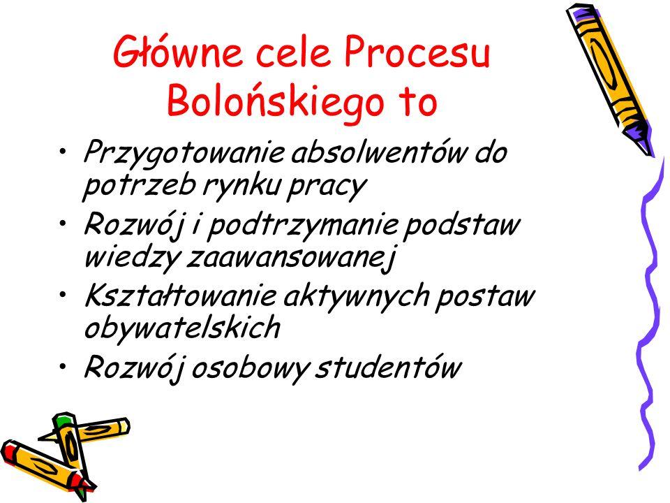 Główne cele Procesu Bolońskiego to