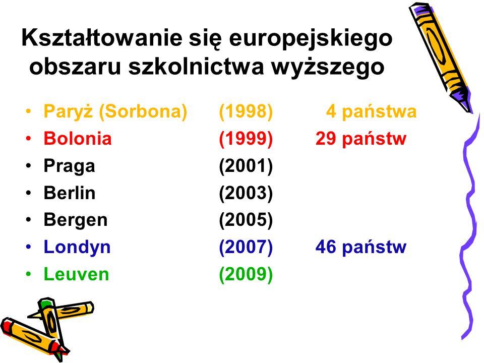 Kształtowanie się europejskiego obszaru szkolnictwa wyższego
