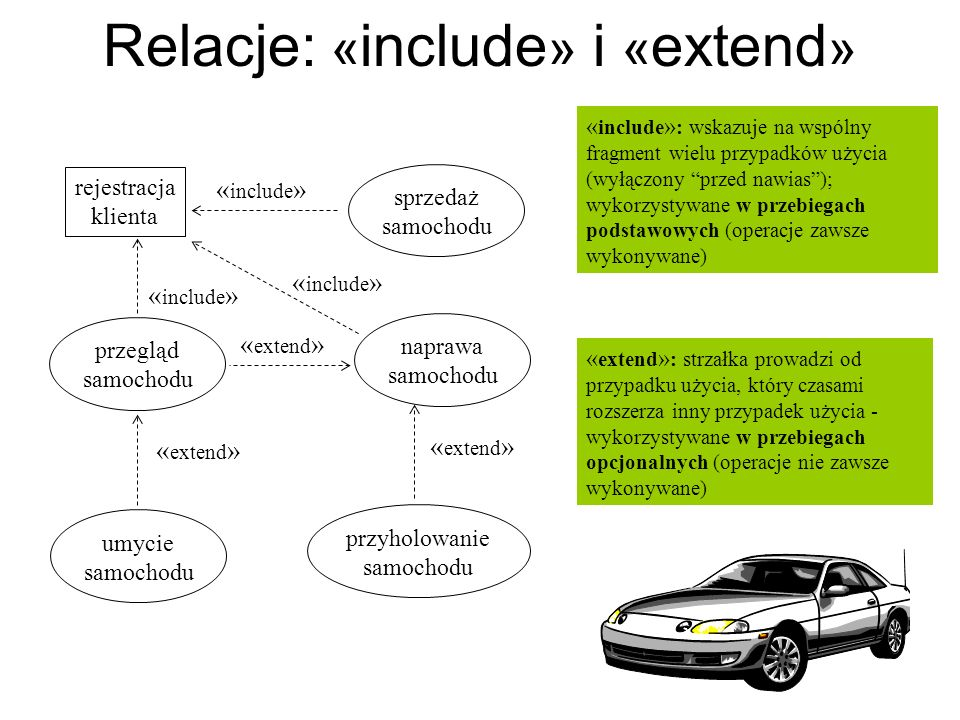 Relacje: «include» i «extend»