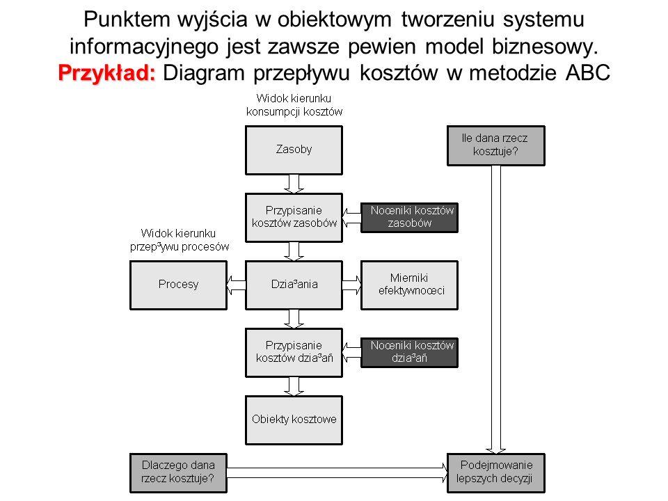 Punktem wyjścia w obiektowym tworzeniu systemu informacyjnego jest zawsze pewien model biznesowy.
