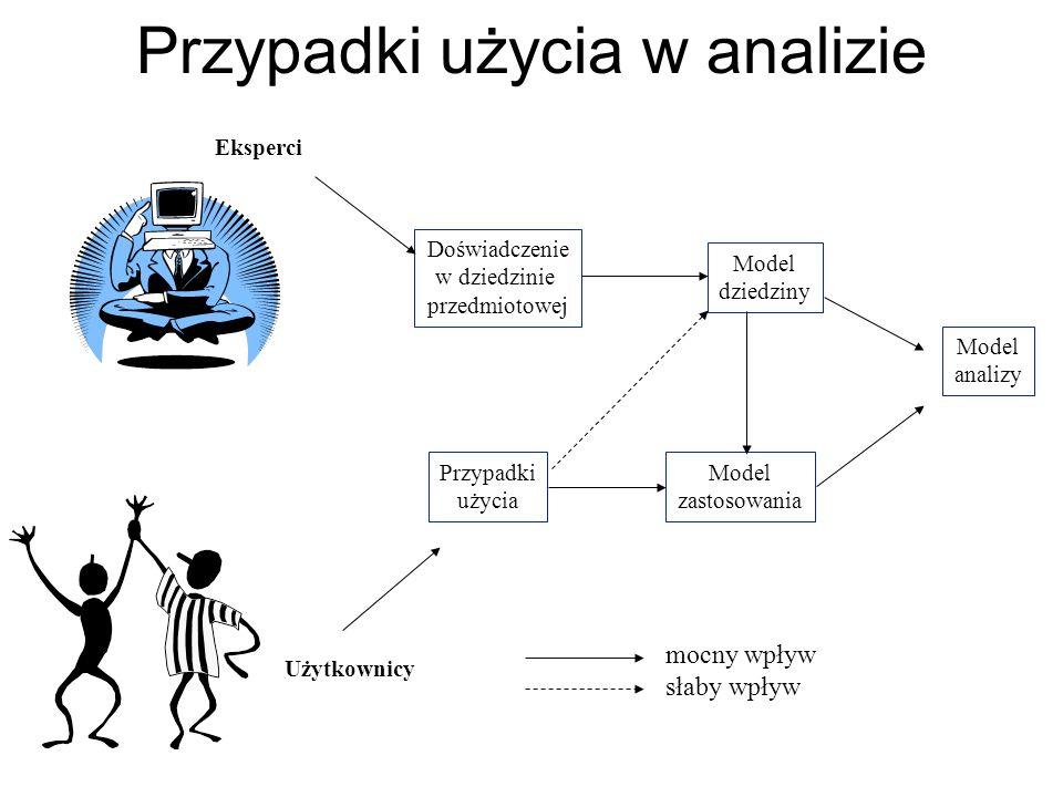Przypadki użycia w analizie