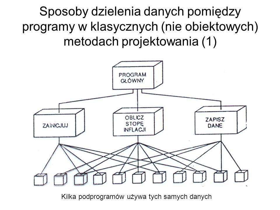 Sposoby dzielenia danych pomiędzy programy w klasycznych (nie obiektowych) metodach projektowania (1)