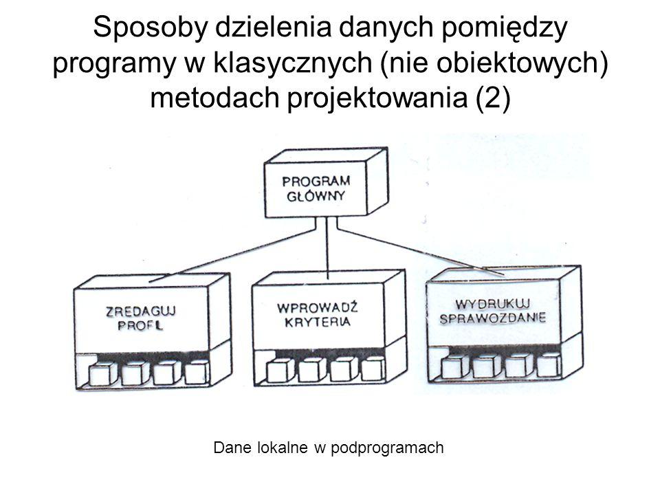 Dane lokalne w podprogramach