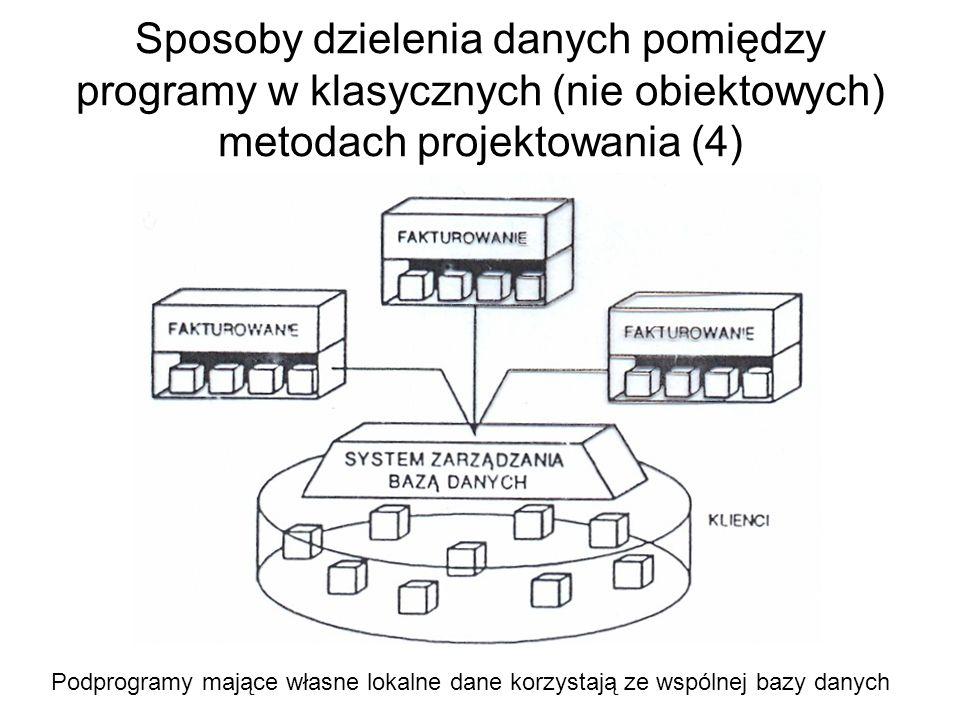 Sposoby dzielenia danych pomiędzy programy w klasycznych (nie obiektowych) metodach projektowania (4)