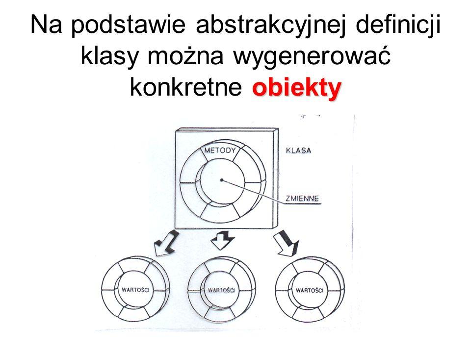 Na podstawie abstrakcyjnej definicji klasy można wygenerować konkretne obiekty