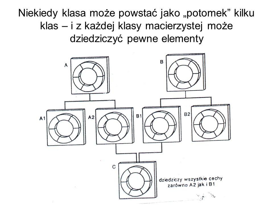 """Niekiedy klasa może powstać jako """"potomek kilku klas – i z każdej klasy macierzystej może dziedziczyć pewne elementy"""