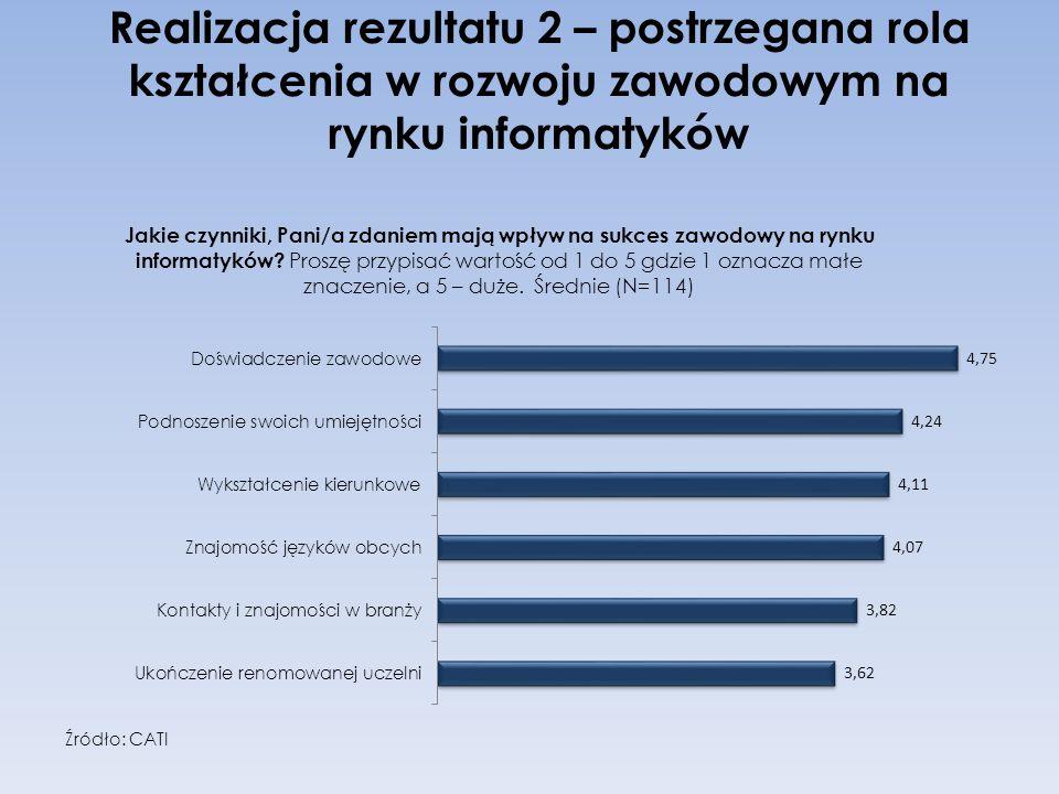 Realizacja rezultatu 2 – postrzegana rola kształcenia w rozwoju zawodowym na rynku informatyków