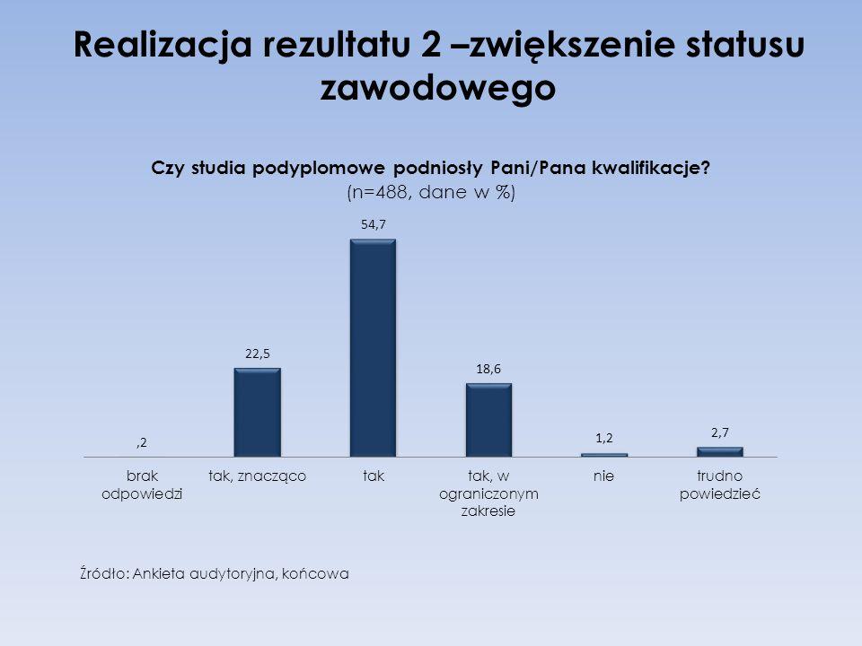 Realizacja rezultatu 2 –zwiększenie statusu zawodowego