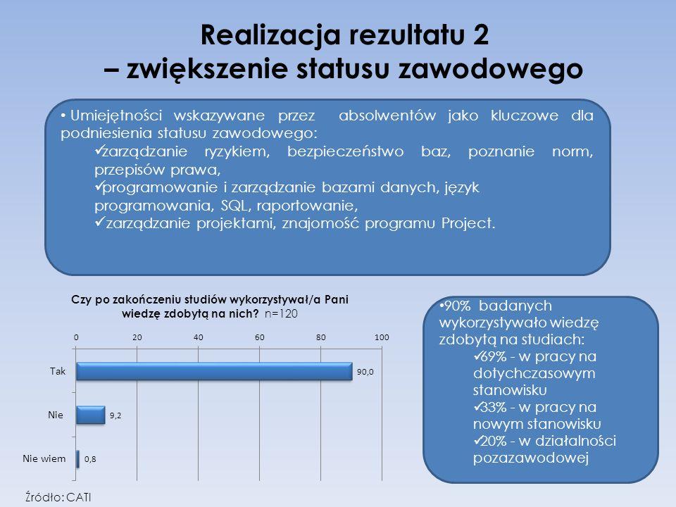 Realizacja rezultatu 2 – zwiększenie statusu zawodowego
