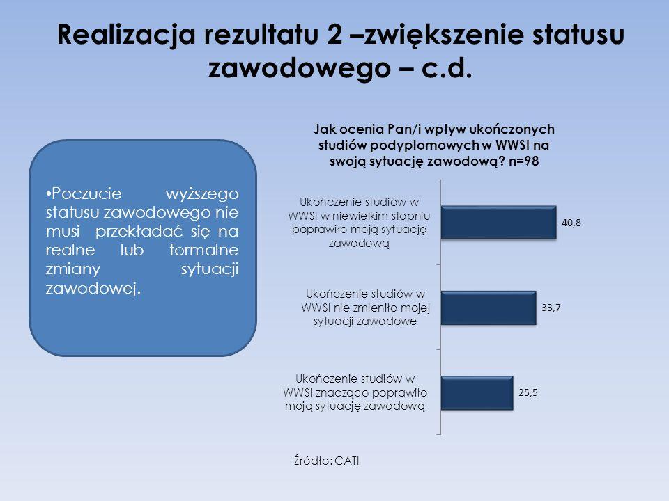 Realizacja rezultatu 2 –zwiększenie statusu zawodowego – c.d.