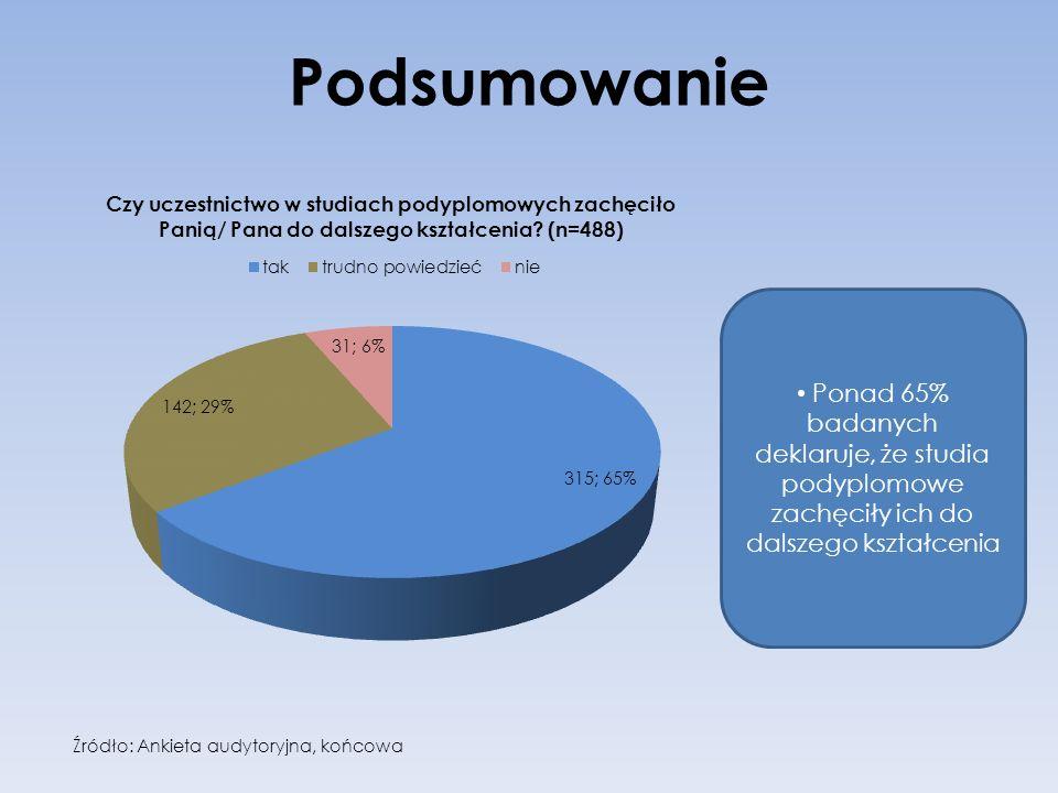 Podsumowanie Ponad 65% badanych deklaruje, że studia podyplomowe zachęciły ich do dalszego kształcenia.
