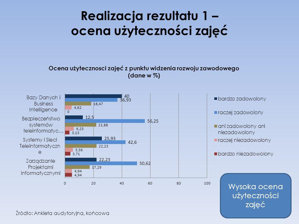 Realizacja rezultatu 1 – ocena użyteczności zajęć